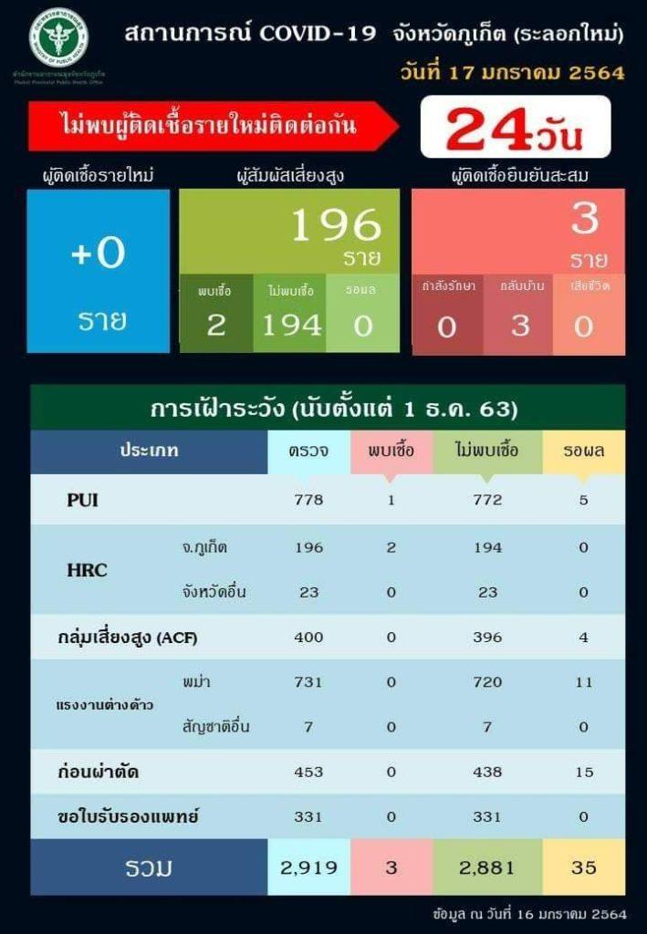 タイ プーケット コロナ情報