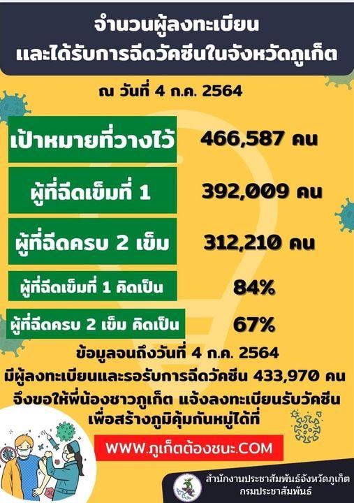 タイ プーケット サンドボックス ワクチン接種率