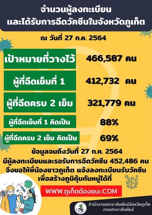 タイ プーケット ダイビング  サンドボックス ワクチン接種率