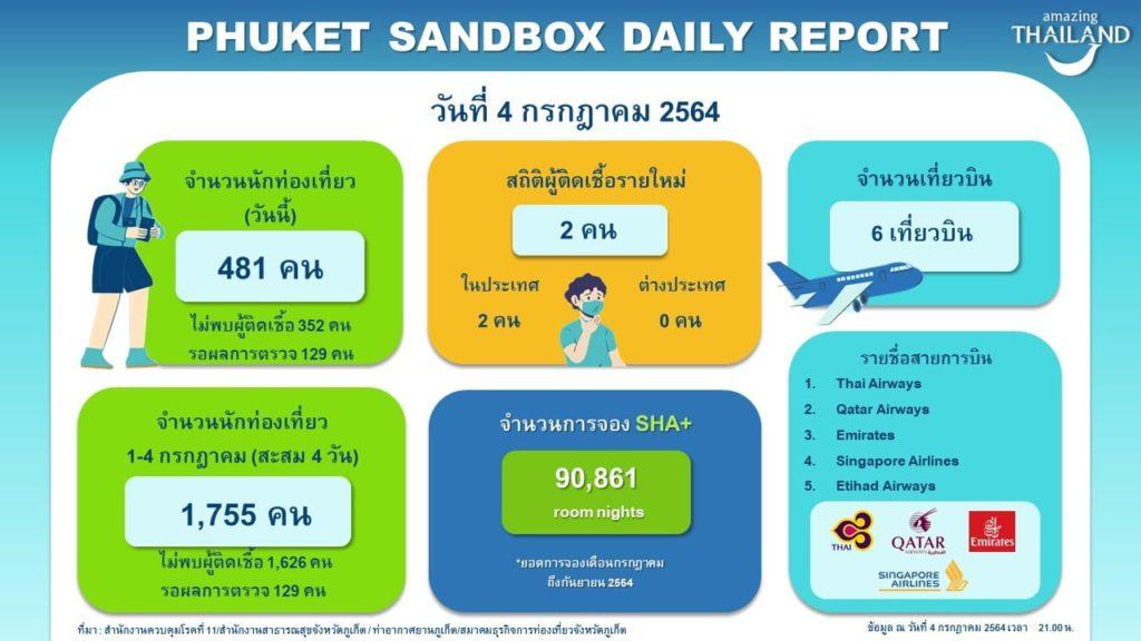 タイ プーケット サンドボックス サンドボックス情報